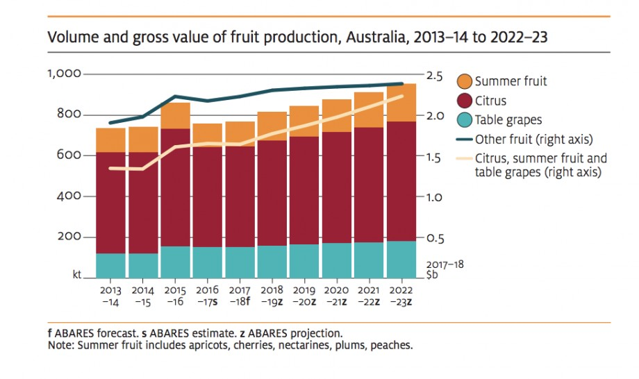 Strong export growth for Australian produce